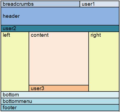 Блочная верстка шаблона Joomla